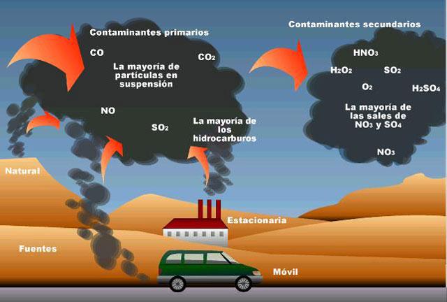 El di xido de carbono un viejo conocido historiadores - Detectores de monoxido de carbono ...